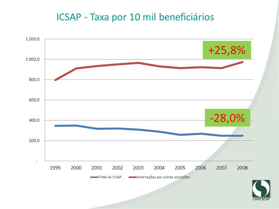 CAPESESP ICSAP - Taxa por 10 mil beneficiários -28,0% +25,8%