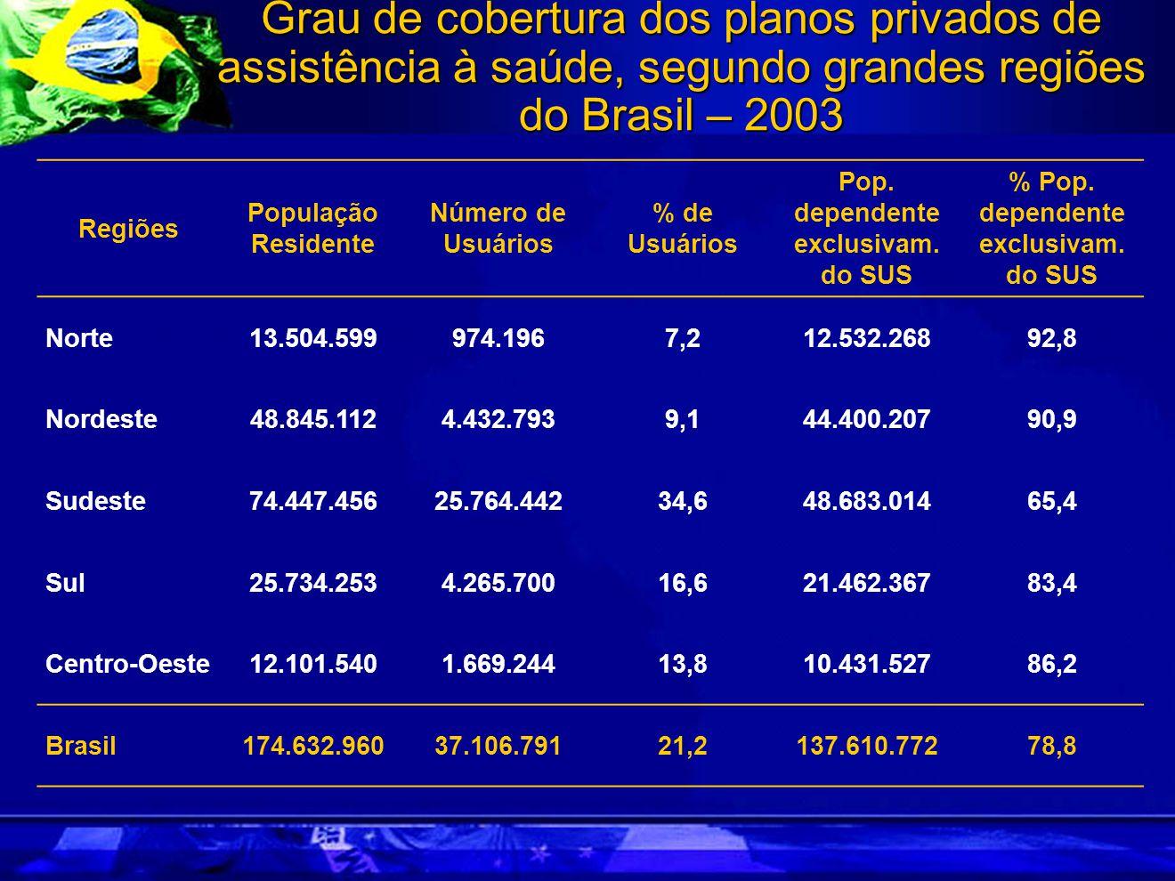 Grau de cobertura dos planos privados de assistência à saúde, segundo grandes regiões do Brasil – 2003 Regiões População Residente Número de Usuários % de Usuários Pop.
