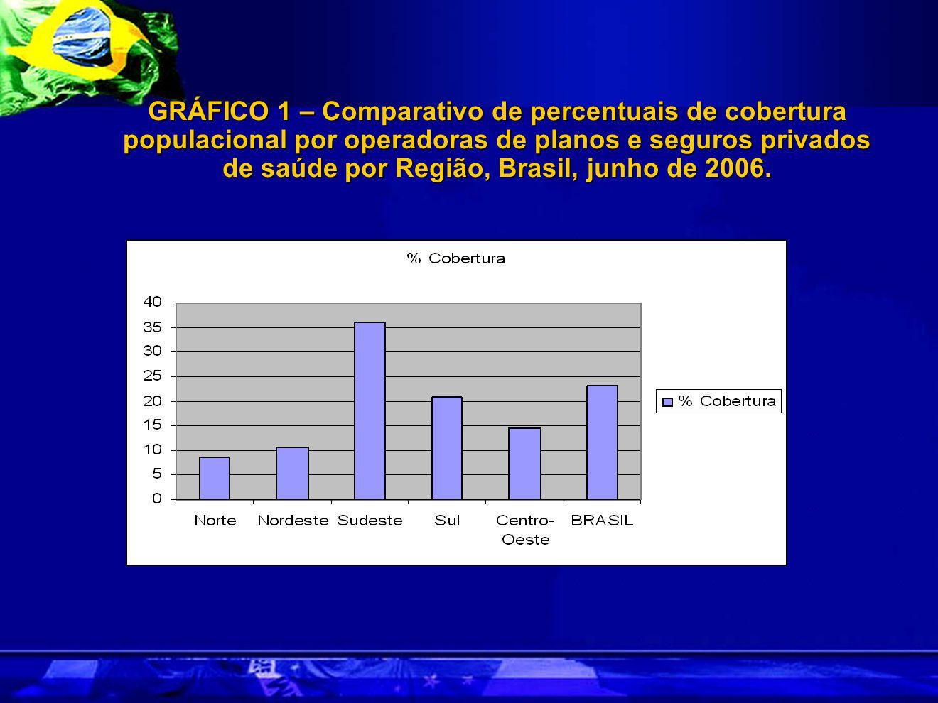 GRÁFICO 1 – Comparativo de percentuais de cobertura populacional por operadoras de planos e seguros privados de saúde por Região, Brasil, junho de 2006.