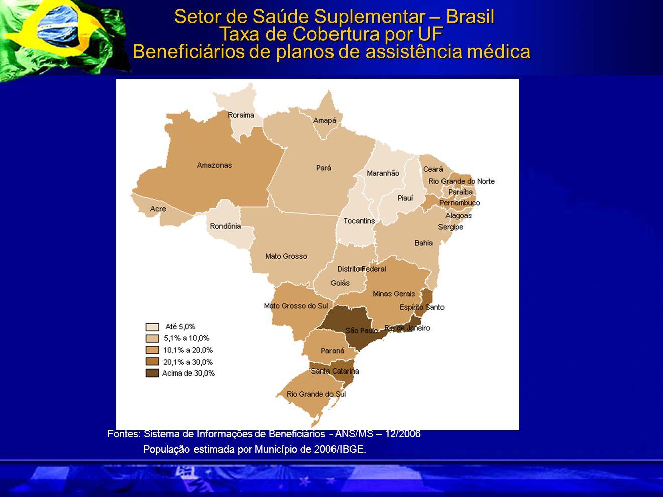 Setor de Saúde Suplementar – Brasil Taxa de Cobertura por UF Beneficiários de planos de assistência médica Setor de Saúde Suplementar – Brasil Taxa de Cobertura por UF Beneficiários de planos de assistência médica Fontes: Sistema de Informações de Beneficiários - ANS/MS – 12/2006 População estimada por Município de 2006/IBGE.
