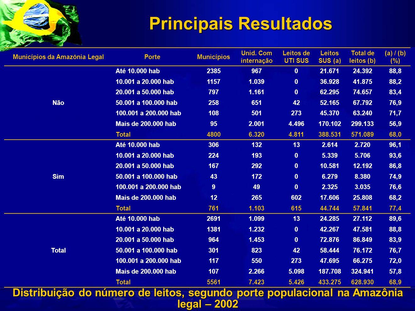 Principais Resultados Distribuição do número de leitos, segundo porte populacional na Amazônia legal – 2002 Municípios da Amazônia LegalPorteMunicípios Unid.