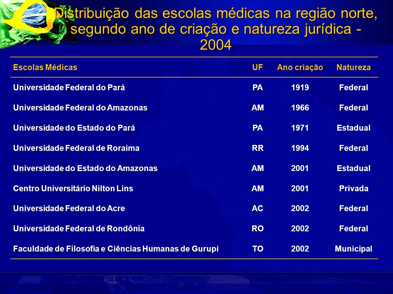 Distribuição das escolas médicas na região norte, segundo ano de criação e natureza jurídica - 2004 Escolas MédicasUFAno criaçãoNatureza Universidade