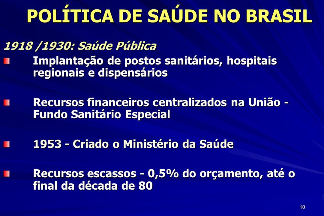 10 POLÍTICA DE SAÚDE NO BRASIL 1918 /1930: Saúde Pública Implantação de postos sanitários, hospitais regionais e dispensários Recursos financeiros cen