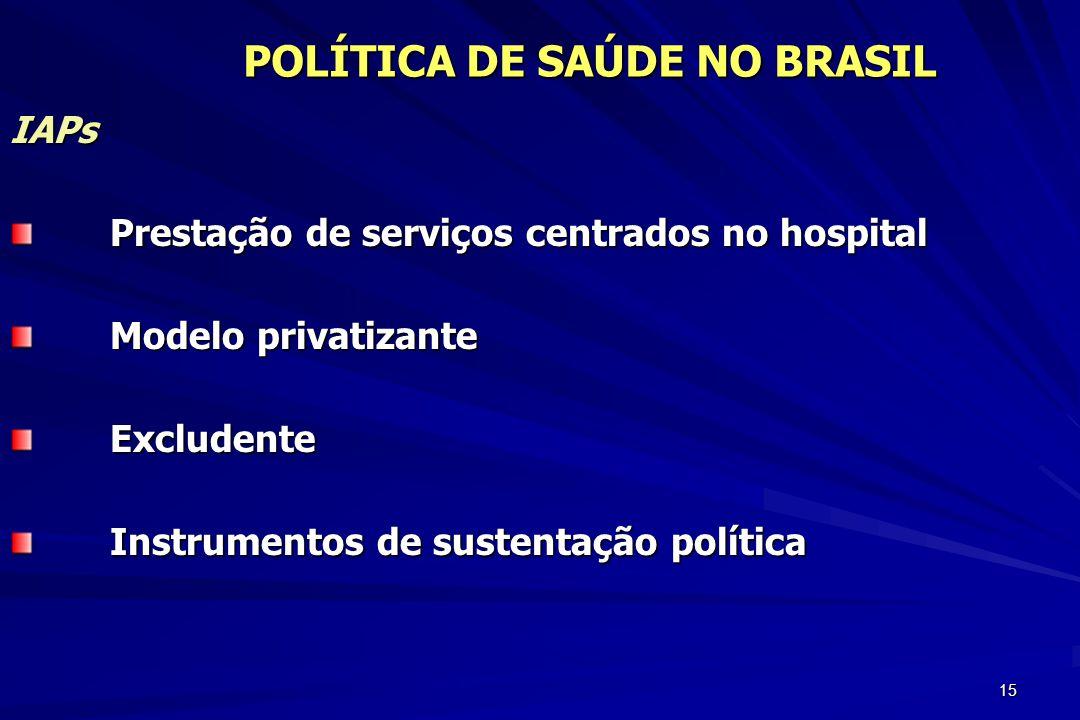 15 IAPs Prestação de serviços centrados no hospital Modelo privatizante Excludente Instrumentos de sustentação política POLÍTICA DE SAÚDE NO BRASIL