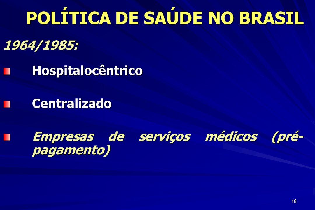 18 1964/1985:HospitalocêntricoCentralizado Empresas de serviços médicos (pré- pagamento) POLÍTICA DE SAÚDE NO BRASIL