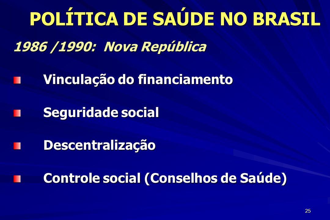 25 1986 /1990: Nova República Vinculação do financiamento Seguridade social Descentralização Controle social (Conselhos de Saúde) POLÍTICA DE SAÚDE NO