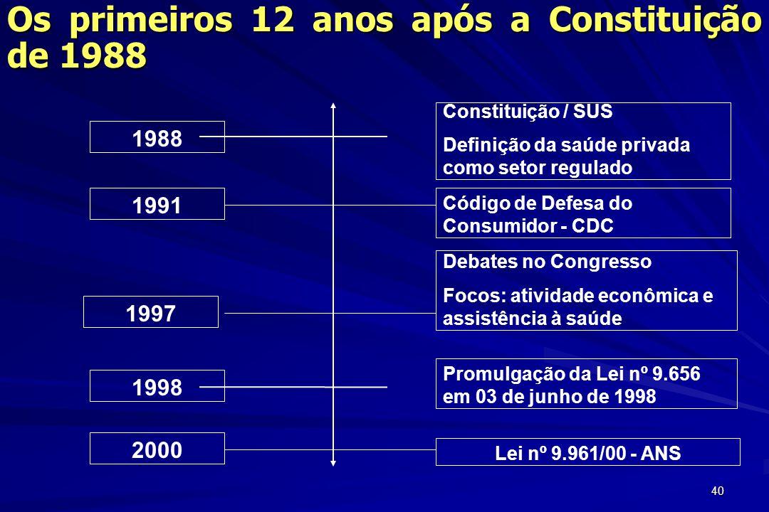 40 1988 1991 1998 2000 1997 Constituição / SUS Definição da saúde privada como setor regulado Código de Defesa do Consumidor - CDC Debates no Congress