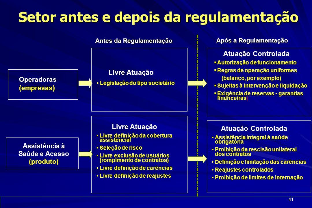 41 Setor antes e depois da regulamentação Assistência à Saúde e Acesso (produto) Antes da Regulamentação Após a Regulamentação Operadoras (empresas )