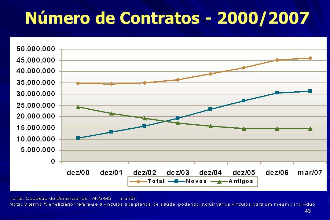 43 Número de Contratos - 2000/2007
