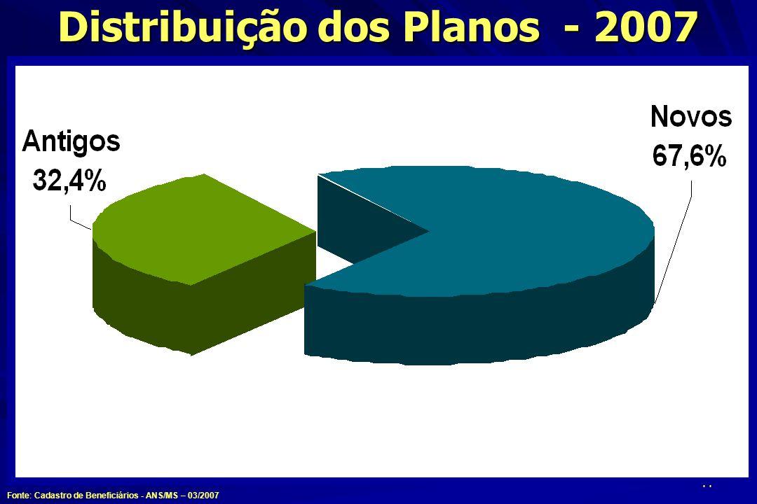 44 Distribuição dos Planos - 2007 Fonte: Cadastro de Beneficiários - ANS/MS – 03/2007