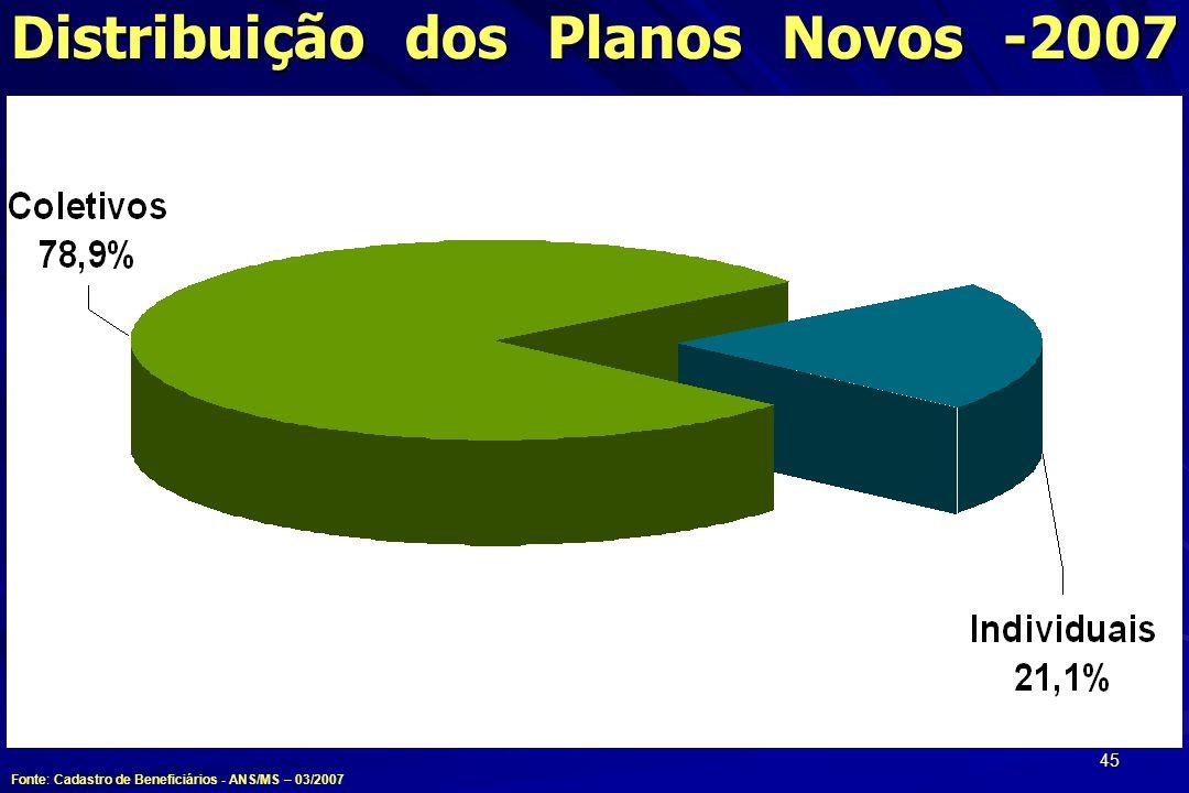 45 Distribuição dos Planos Novos -2007 Fonte: Cadastro de Beneficiários - ANS/MS – 03/2007