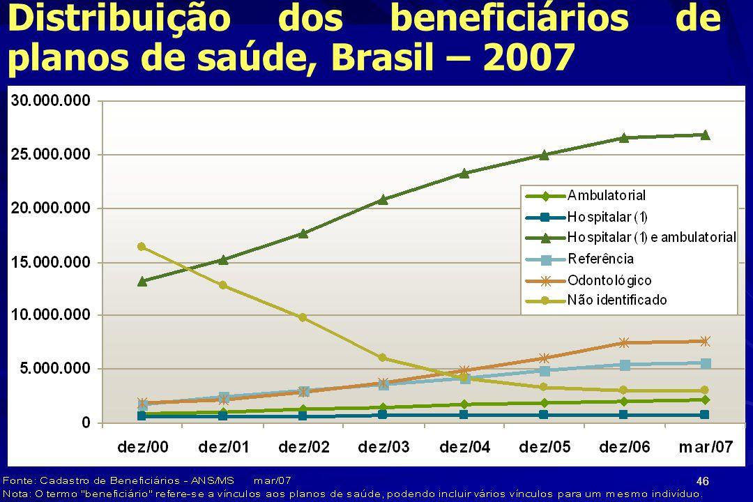 46 Distribuição dos beneficiários de planos de saúde, Brasil – 2007