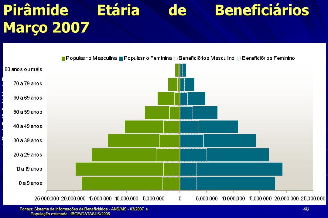 48 Pirâmide Etária de Beneficiários Março 2007 Fontes: Sistema de Informações de Beneficiários - ANS/MS - 03/2007 e População estimada - IBGE/DATASUS/