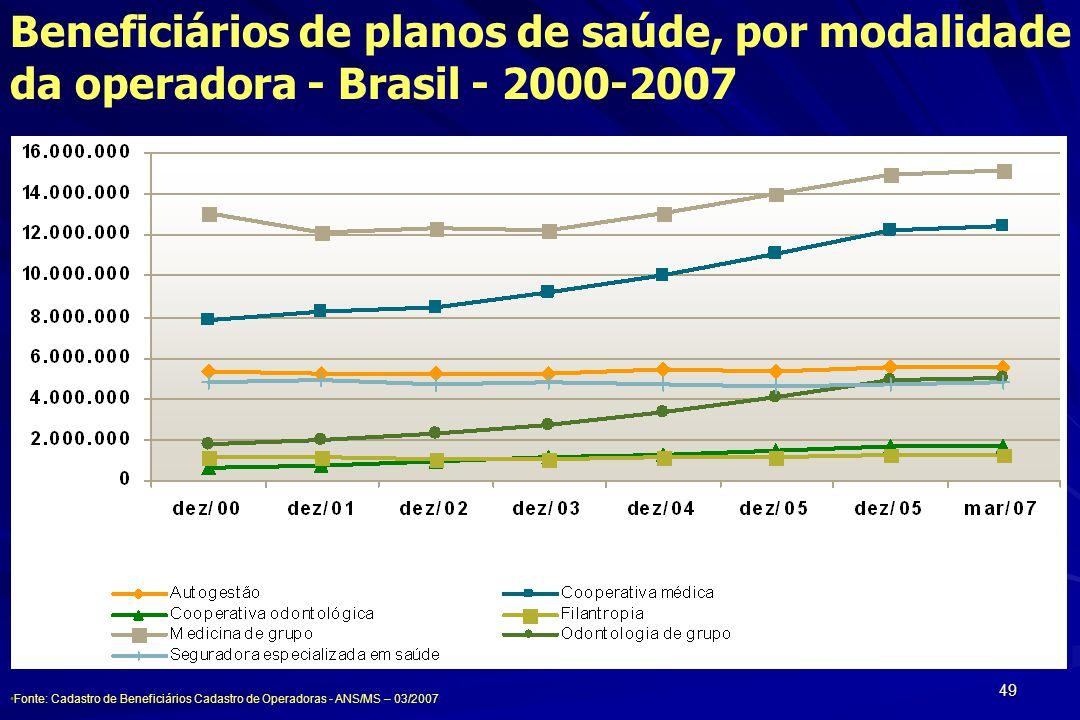 49 Fonte: Cadastro de Beneficiários Cadastro de Operadoras - ANS/MS – 03/2007 Beneficiários de planos de saúde, por modalidade da operadora - Brasil -