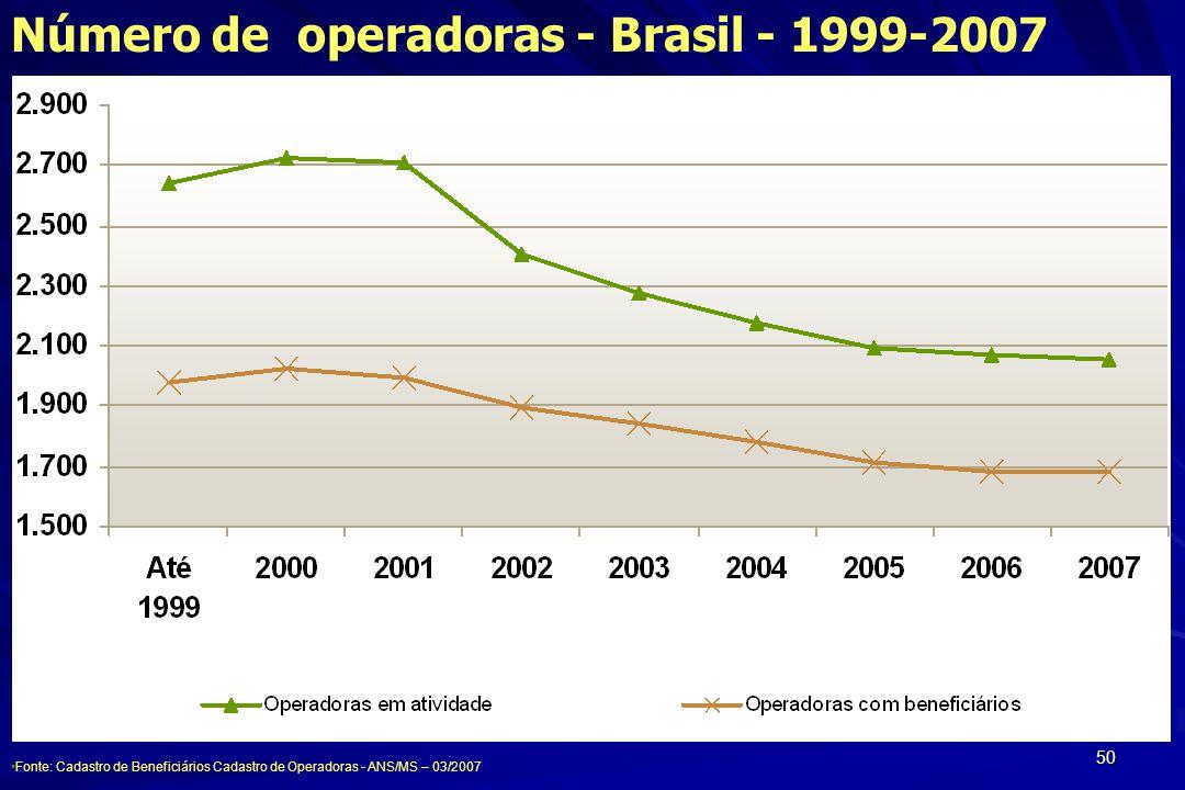50 Fonte: Cadastro de Beneficiários Cadastro de Operadoras - ANS/MS – 03/2007 Número de operadoras - Brasil - 1999-2007