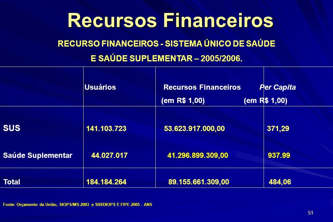 51 Recursos Financeiros Recursos Financeiros RECURSO FINANCEIROS - SISTEMA ÚNICO DE SAÚDE E SAÚDE SUPLEMENTAR – 2005/2006. Usuários Recursos Financeir