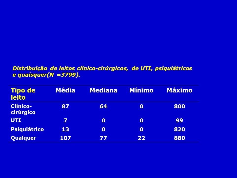 Distribuição de leitos clínico-cirúrgicos, de UTI, psiquiátricos e quaisquer(N =3799). Tipo de leito MédiaMedianaMínimoMáximo Clínico- cirúrgico 87640