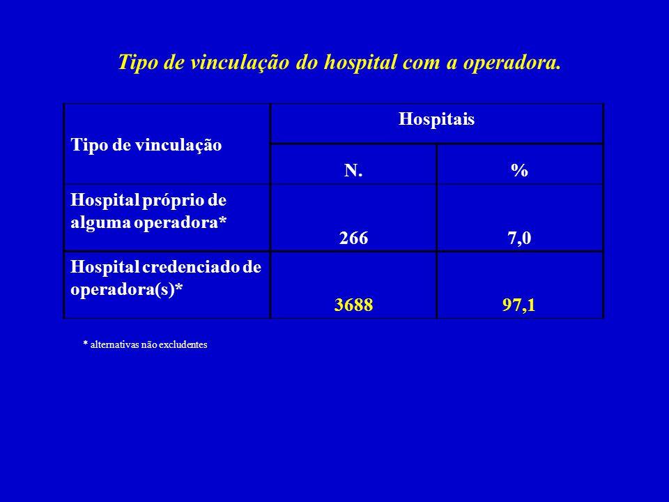 Tipo de vinculação do hospital com a operadora. Tipo de vinculação Hospitais N.% Hospital próprio de alguma operadora* 2667,0 Hospital credenciado de