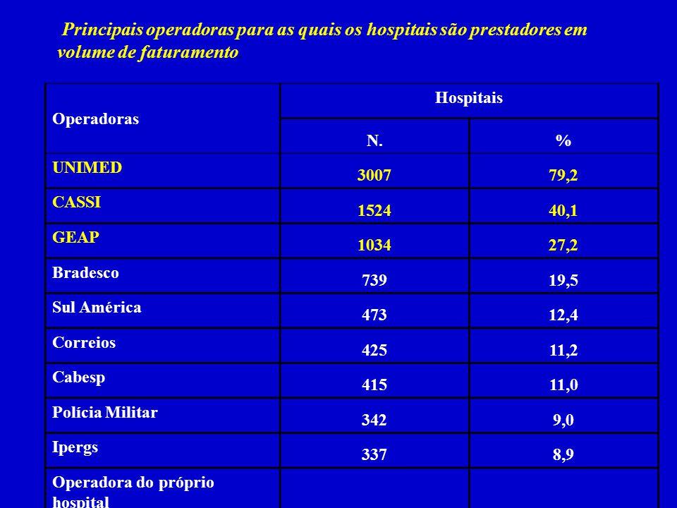 Principais operadoras para as quais os hospitais são prestadores em volume de faturamento. Operadoras Hospitais N.% UNIMED 300779,2 CASSI 152440,1 GEA