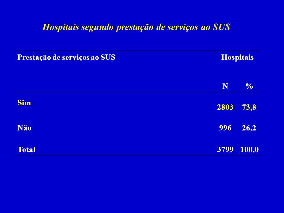 Hospitais segundo prestação de serviços ao SUS Prestação de serviços ao SUSHospitais N% Sim 280373,8 Não99626,2 Total 3799100,0