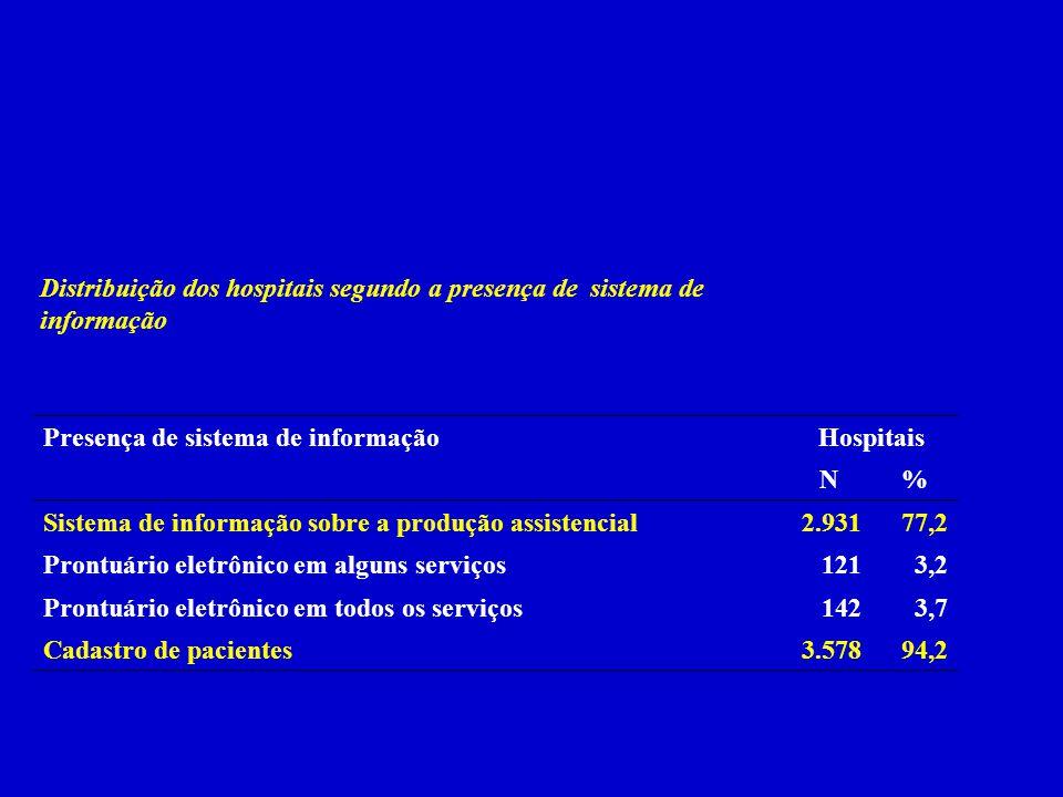 Distribuição dos hospitais segundo a presença de sistema de informação Presença de sistema de informaçãoHospitais N% Sistema de informação sobre a pro