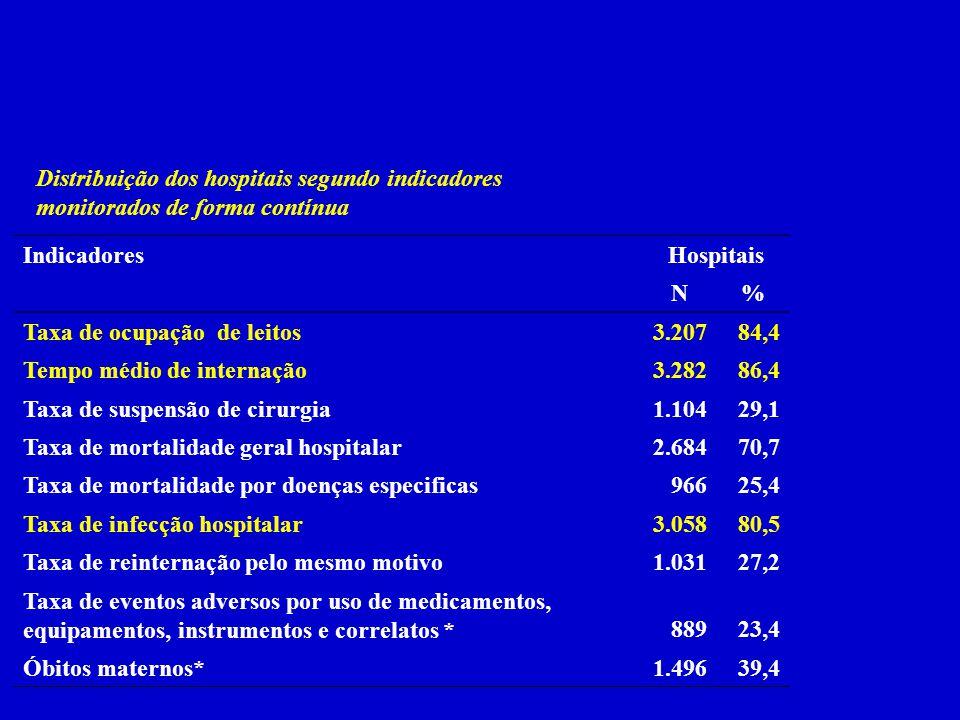Distribuição dos hospitais segundo indicadores monitorados de forma contínua IndicadoresHospitais N% Taxa de ocupação de leitos 3.20784,4 Tempo médio