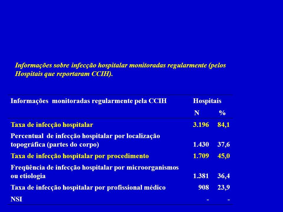 Informações sobre infecção hospitalar monitoradas regularmente (pelos Hospitais que reportaram CCIH). Informações monitoradas regularmente pela CCIHHo