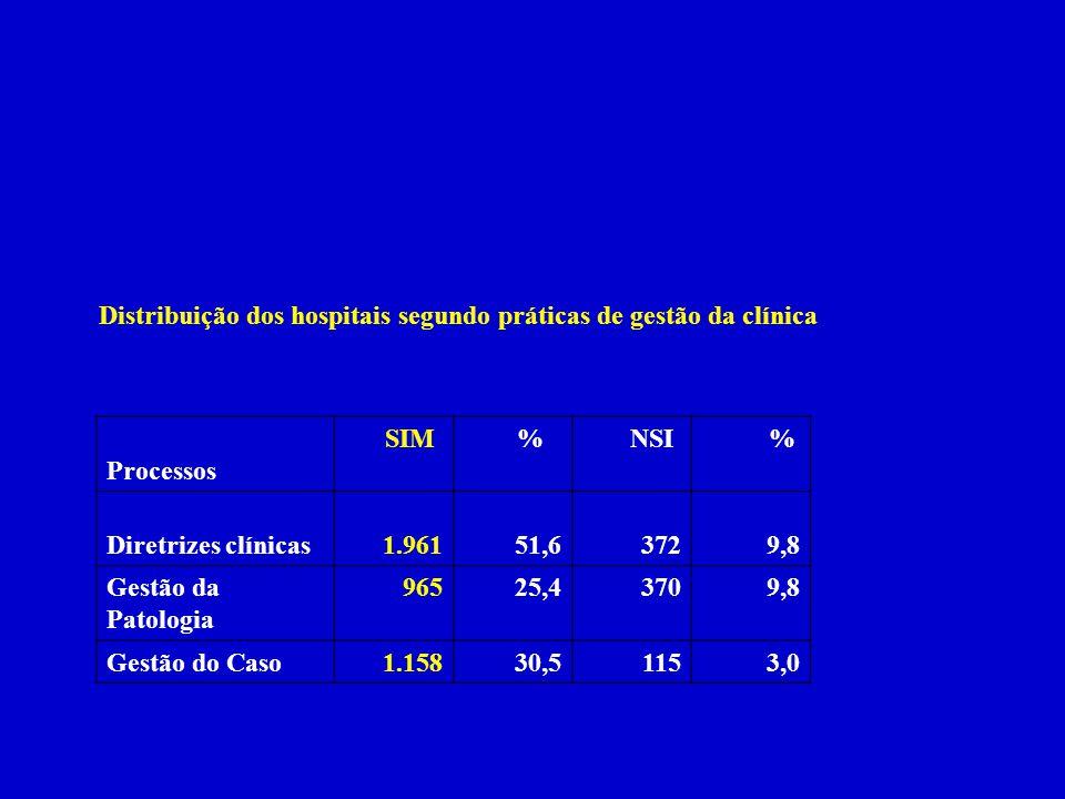 Distribuição dos hospitais segundo práticas de gestão da clínica Processos SIM % NSI % Diretrizes clínicas1.96151,63729,8 Gestão da Patologia 96525,43