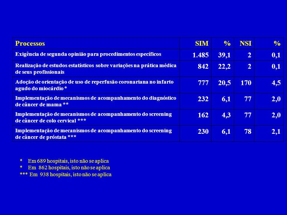 ProcessosSIM%NSI% Exigência de segunda opinião para procedimentos específicos 1.48539,120,1 Realização de estudos estatísticos sobre variações na prát