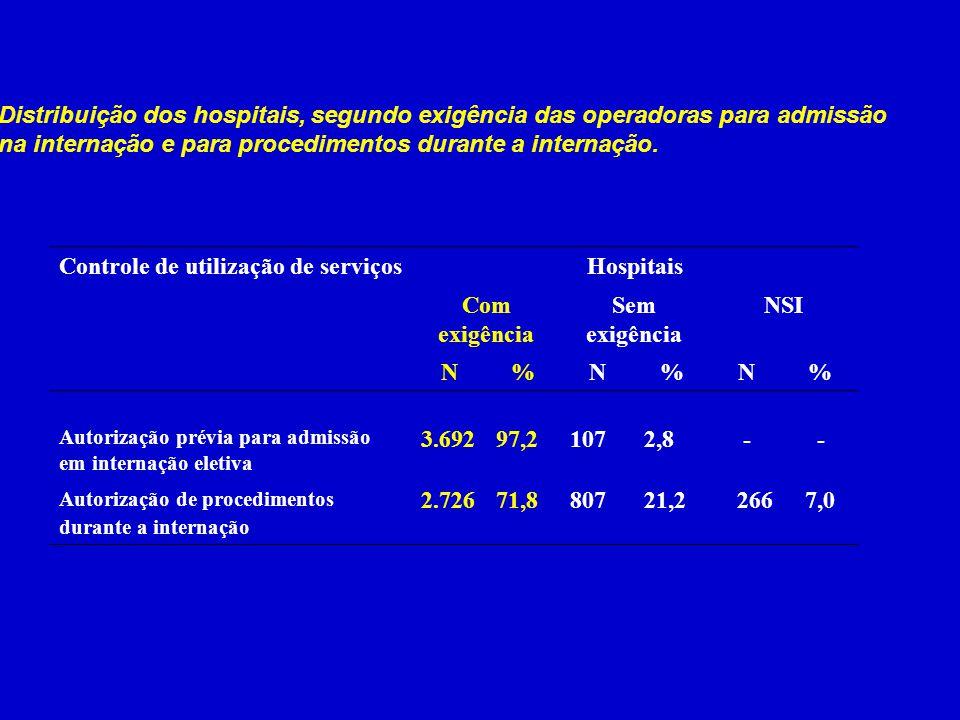 Distribuição dos hospitais, segundo exigência das operadoras para admissão na internação e para procedimentos durante a internação. Controle de utiliz