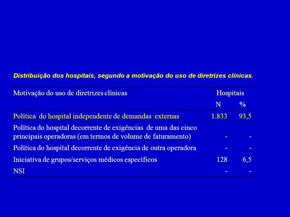 Distribuição dos hospitais, segundo a motivação do uso de diretrizes clínicas. Motivação do uso de diretrizes clínicasHospitais N% Política do hospita