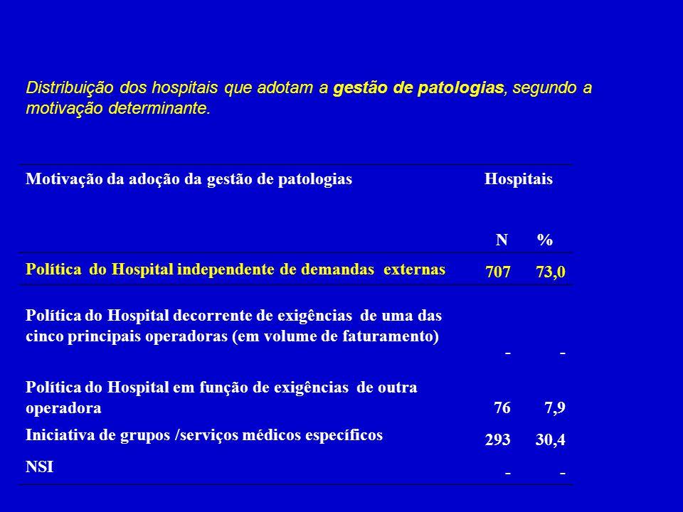 Distribuição dos hospitais que adotam a gestão de patologias, segundo a motivação determinante. Motivação da adoção da gestão de patologiasHospitais N