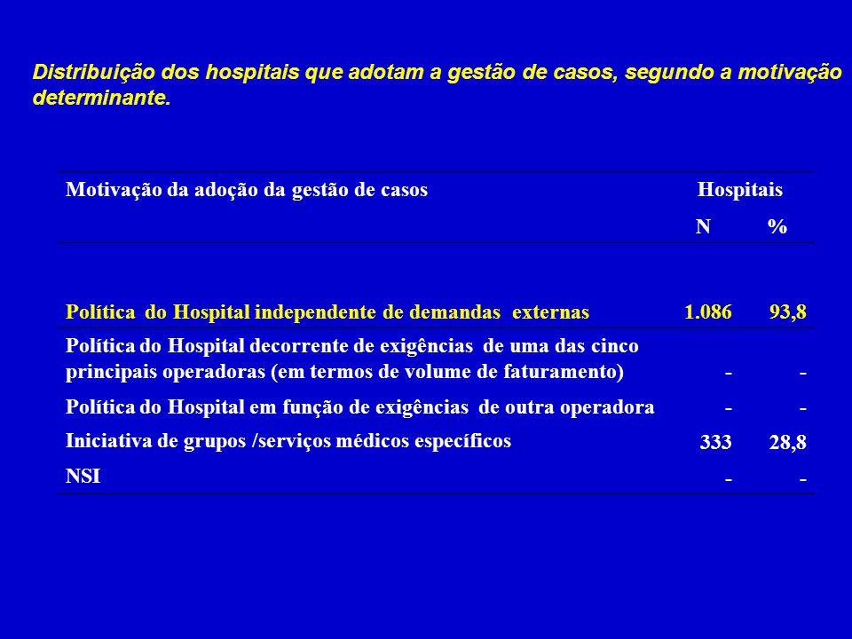 Distribuição dos hospitais que adotam a gestão de casos, segundo a motivação determinante. Motivação da adoção da gestão de casosHospitais N% Política