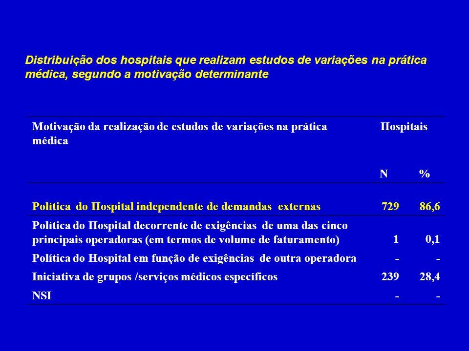 Distribuição dos hospitais que realizam estudos de variações na prática médica, segundo a motivação determinante Motivação da realização de estudos de