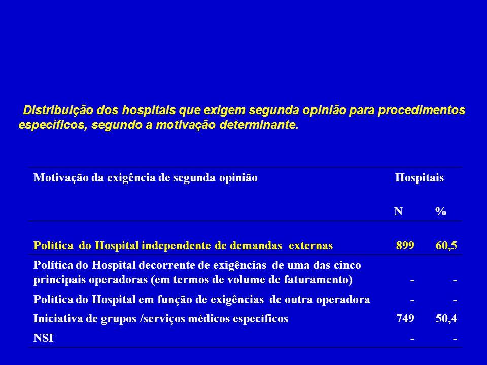 . Distribuição dos hospitais que exigem segunda opinião para procedimentos específicos, segundo a motivação determinante. Motivação da exigência de se