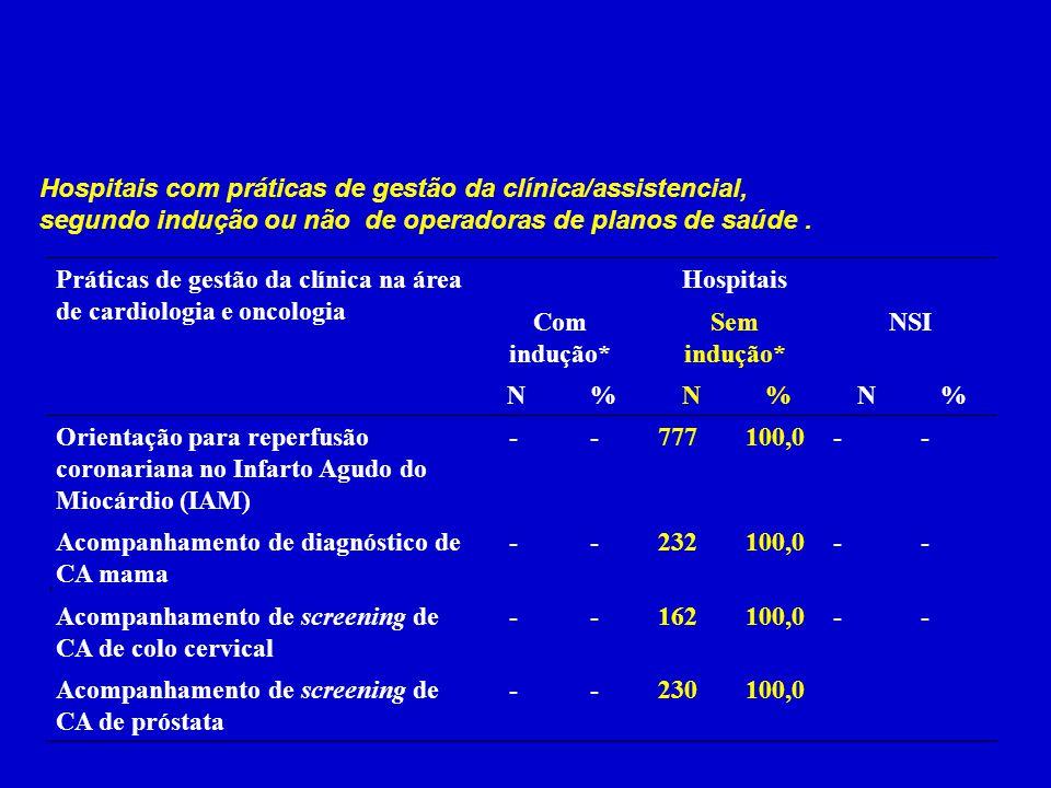Hospitais com práticas de gestão da clínica/assistencial, segundo indução ou não de operadoras de planos de saúde. Práticas de gestão da clínica na ár
