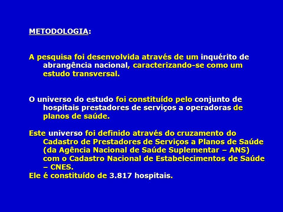 METODOLOGIA: A pesquisa foi desenvolvida através de um inquérito de abrangência nacional, caracterizando-se como um estudo transversal. O universo do