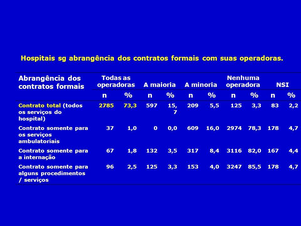 Hospitais sg abrangência dos contratos formais com suas operadoras. Abrangência dos contratos formais Todas as operadorasA maioriaA minoria Nenhuma op