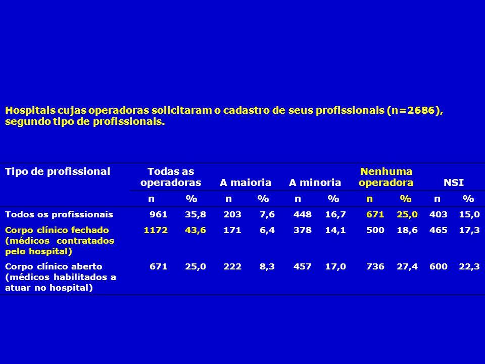Hospitais cujas operadoras solicitaram o cadastro de seus profissionais (n=2686), segundo tipo de profissionais. Tipo de profissional Todas as operado