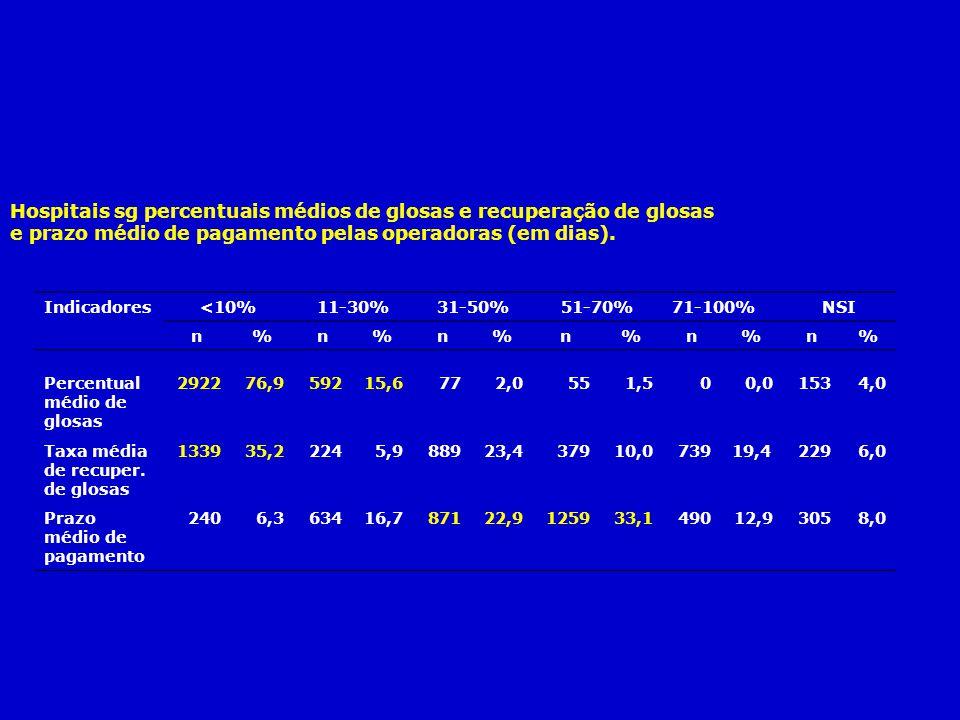 Hospitais sg percentuais médios de glosas e recuperação de glosas e prazo médio de pagamento pelas operadoras (em dias). Indicadores <10%11-30%31-50%5