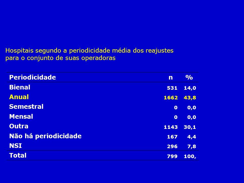 Hospitais segundo a periodicidade média dos reajustes para o conjunto de suas operadoras. Periodicidade n% Bienal 53114,0 Anual 166243,8 Semestral 00,