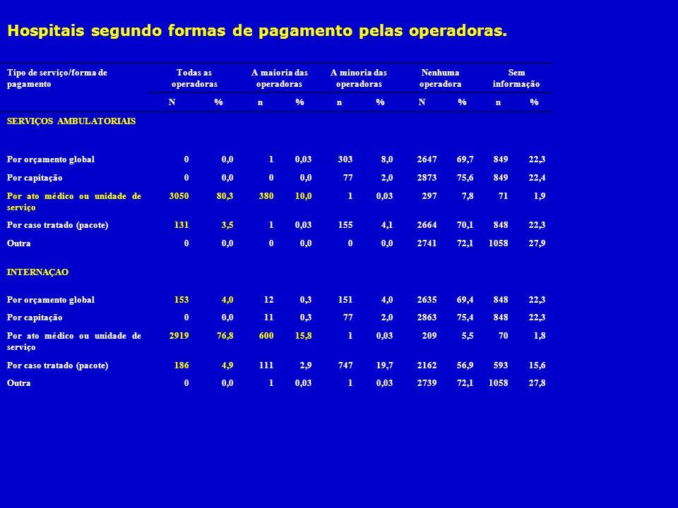 Hospitais segundo formas de pagamento pelas operadoras. Tipo de serviço/forma de pagamento Todas as operadoras A maioria das operadoras A minoria das