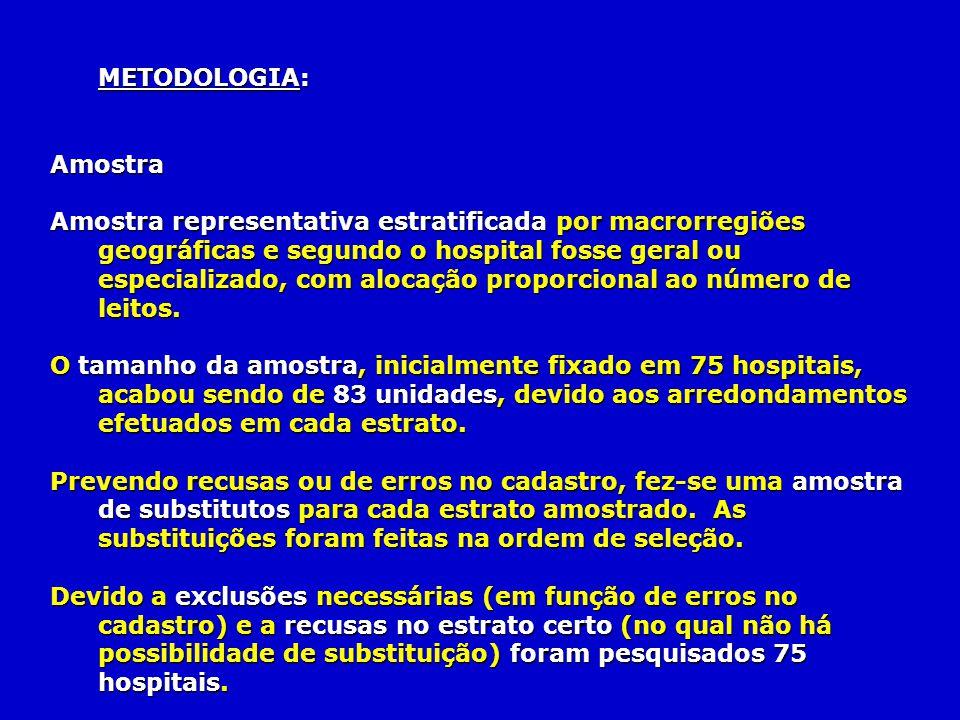METODOLOGIA: Amostra Amostra representativa estratificada por macrorregiões geográficas e segundo o hospital fosse geral ou especializado, com alocaçã