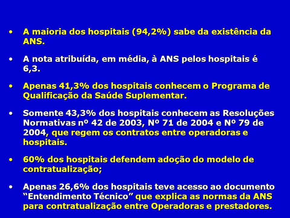 A maioria dos hospitais (94,2%) sabe da existência da ANS.A maioria dos hospitais (94,2%) sabe da existência da ANS. A nota atribuída, em média, à ANS