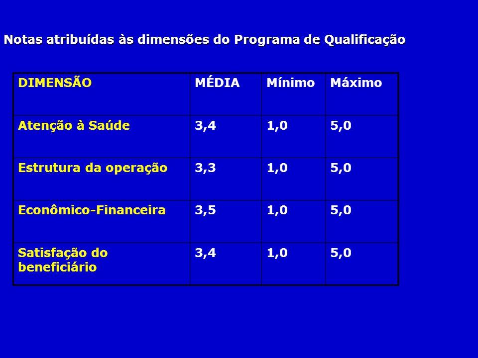 DIMENSÃOMÉDIAMínimoMáximo Atenção à Saúde3,41,05,0 Estrutura da operação3,31,05,0 Econômico-Financeira3,51,05,0 Satisfação do beneficiário 3,41,05,0 N