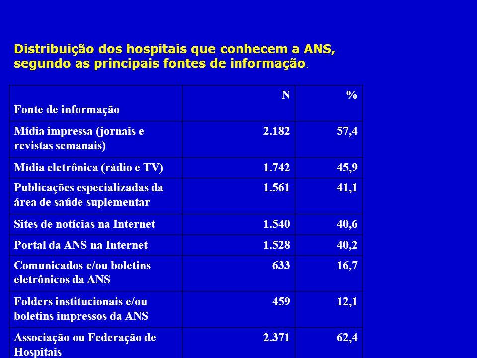 Distribuição dos hospitais que conhecem a ANS, segundo as principais fontes de informação. Fonte de informação N% Mídia impressa (jornais e revistas s