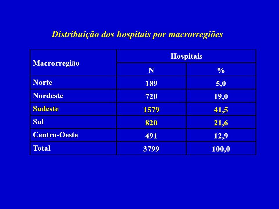 Distribuição dos hospitais por macrorregiões Macrorregião Hospitais N% Norte 1895,0 Nordeste 72019,0 Sudeste 157941,5 Sul 82021,6 Centro-Oeste 49112,9