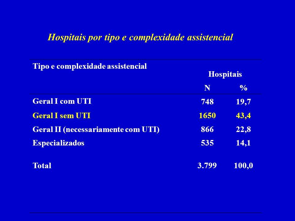 Tipo e complexidade assistencial Hospitais N% Geral I com UTI 74819,7 Geral I sem UTI165043,4 Geral II (necessariamente com UTI)86622,8 Especializados