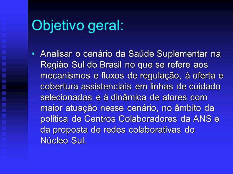 Mecanismos de regulação/ofertas: Utilização de protocolos clínicos: 60% das operadoras.