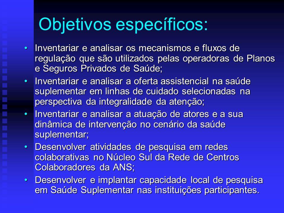 Análise do cenário: Operadoras Prestadores Beneficiários MICRORREGULAÇÃO MACRORREGULAÇÃO ANSANS FONTE: adaptado de ANS, 2005.